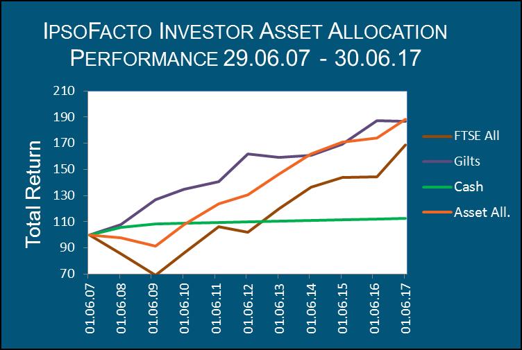 IpsoFacto Investor Asset Allocation Performance