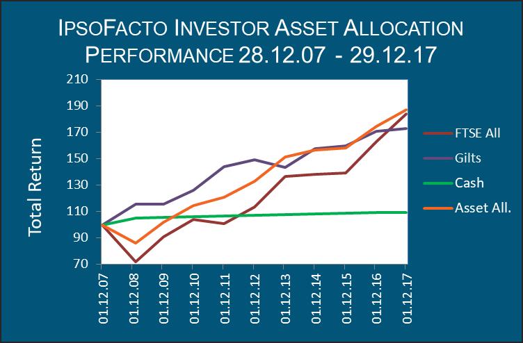IpsoFacto Asset Allocation