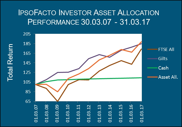 IpsoFacto Investor asset allocation performance