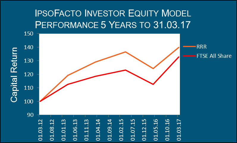 IpsoFacto Investor Asset Allocation