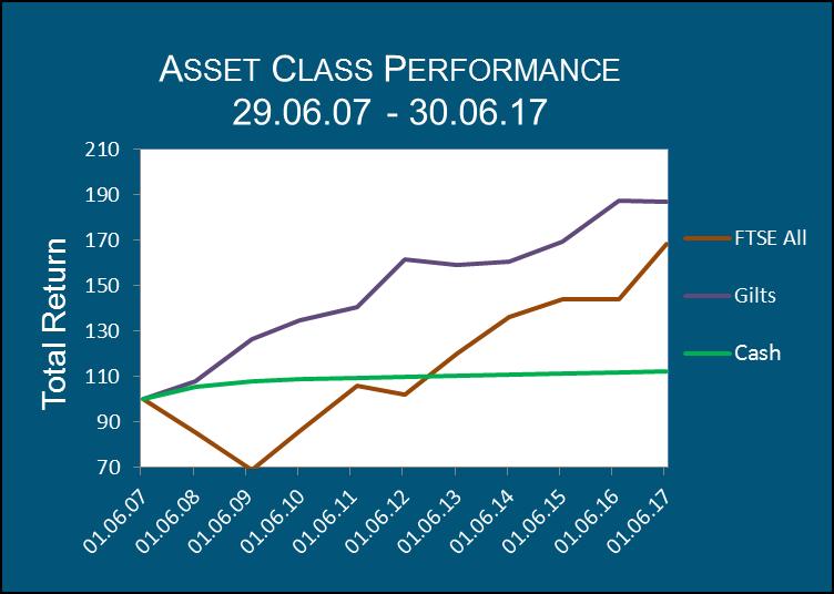 IpsoFacto Investor Asset Class Performance June 2017